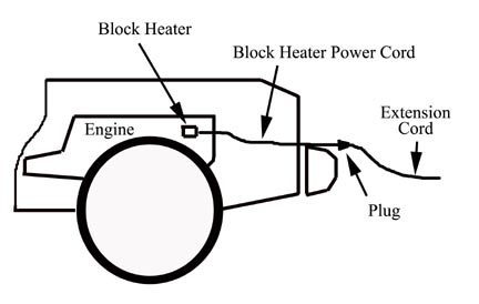 blockheater1 vehicle fires involving block heater cords block heater power outlet wiring diagram at crackthecode.co