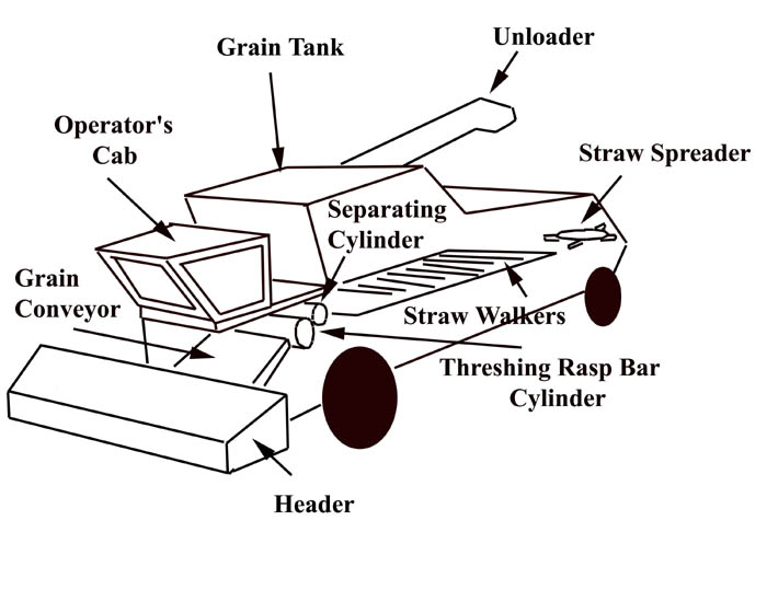Parts Of A John Deere Combine Harvester Diagram : Combine harvester coloring page pages