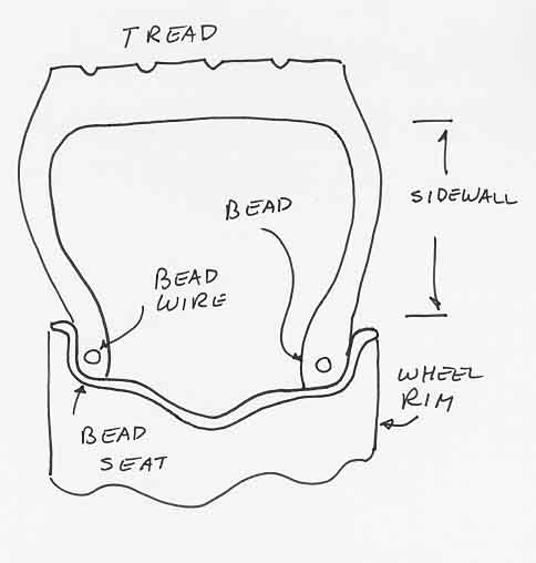 tire failure anlaysis bead failure Tire Construction figure 1 is a typical cross section of a pneumatic tire the bead is the inner edge of the tire that contacts the wheel flange and presses against the bead